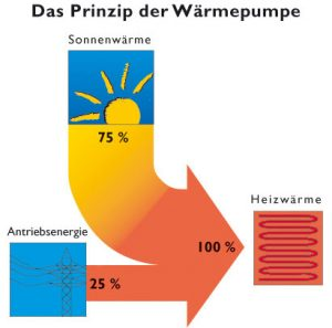 Das Prinzip der Wärmepumpe