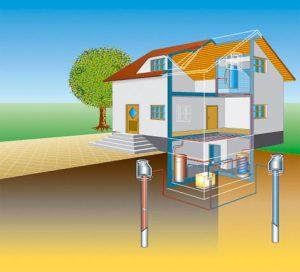 Wärmequelle Grundwasser